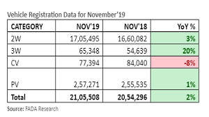 Vehicle Registration Chart Fada Releases Nov 2019 Vehicle Registration Data Extended