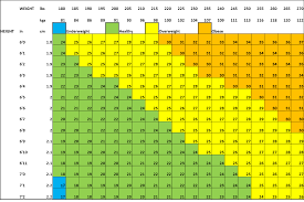 7 Bmi Chart For Men Over 6 Foot Weight Bmi Chart Male