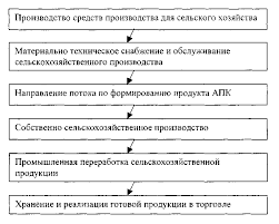 Агропромышленный комплекс России Курсовая работа страница  Сельское хозяйство в АПК является главным звеном оно производит свыше 48% объема продукции АПК