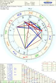 Current Natal Chart The National Chart Of Denmark Astrodienst