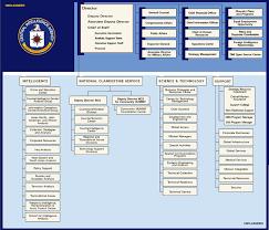 Law Enforcement Hierarchy Chart