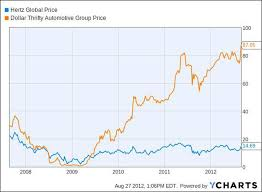 Hertz Size Chart With Hertz Buying Dollar Thrifty Could Rental Car Stocks