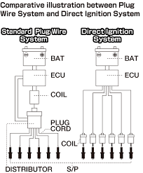 splitfire direct ignition coil system nssan skyline r gt r i743 photobucket com albums xx73 kreativemoto