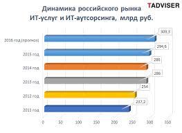 ИТ услуги рынок России  c начала 2016 года стало заметно что компании постепенно адаптировались к новой экономической реальности Рынок стал неспешно оживать