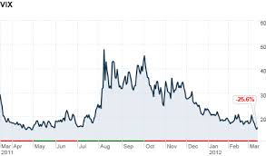 Volatility Index Chart Fear Index The Vix Hits 5 Year Low Mar 15 2012