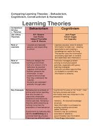 Pdf Comparing Learning Theories Behaviorism Cognitivism