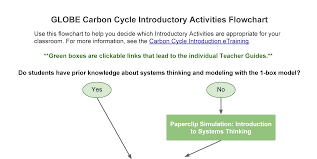 Carbon Cycle Flow Chart My Nasa Data