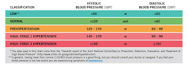 High Blood Pressure Yahoo Image Search Results Blood