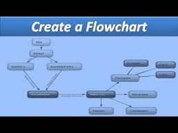 How To Make Flow Chart In Ms Word Microsoft Word Create A Flowchart Aotraining Net