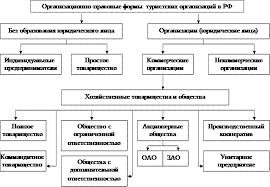 Реферат Преимущества и недостатки организационно правовых форм в  1 показаны организационно правовые формы организации туристских фирм в Российской Федерации