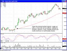 Feeder Cattle Futures Trading Charts Commodity Trading Chart