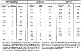 Aluminum Sheet Aluminum Sheet Thickness Metric