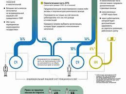 Трудовая пенсия диплом Основание возникновения и порядок реализации прав граждан РФ на трудовые пенсии были установлены Законом о трудовых