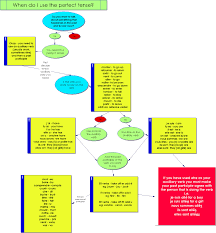46 Always Up To Date Flow Chart For Tenses