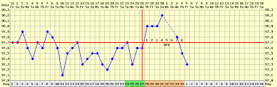 Sample Bbt Chart Showing Ovulation Basal Body Temperature Bbt Stirrup Queens