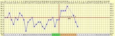 Basal Body Temperature Bbt Stirrup Queens