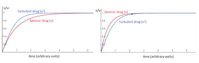 Speed Vs Velocity Drag Physics Wikipedia