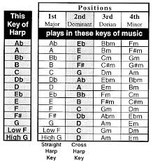 Cross Harp Key Chart A Harmonica