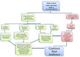 Rhetorical Appeals Flow Chart Technical Writing Essentials