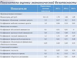 Экономическая безопасность предприятия оценка состояния и   Показатели оценки экономической безопасности