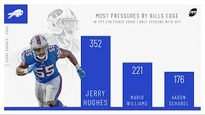 Jerry Hughes Is An Unsung Hero On The Buffalo Bills Defense