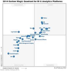 Magic Quadrant Chart Solved Quadrant Chart Microsoft Power Bi Community
