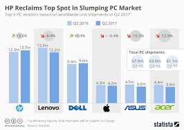 Hp Chart Chart Hp Reclaims Top Spot In Slumping Pc Market Statista