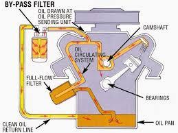 Diagram Of How A Lmm Engine Fuel Filter Duramax LB7 Engine Diagram