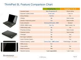 Lenovo Ideapad Comparison Chart Lenovo Commercial Msi