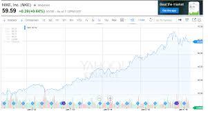 Overlooked Stock Strategies The Wealthy Investorthe
