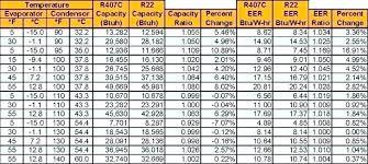 Air Conditioner Pressure Chart R22 Ac Pressure Chart Luxury Air Conditioner Elegant Home