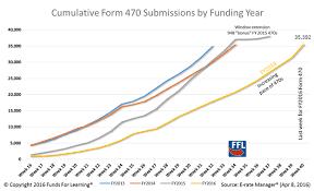 Rfps Surge, Funding Requests Languish