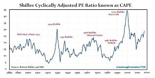 Schiller Cyclically Adjusted Pe Ratio Cape Real Or