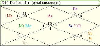 Vedic Astrology D10 Chart Calculator D10 Chart Horoscope Indira Gandhi