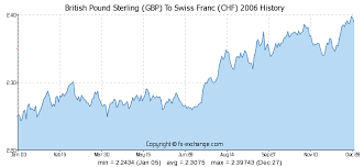 Gbp Chf Historical Chart British Pound Sterling Gbp To Swiss Franc Chf Currency