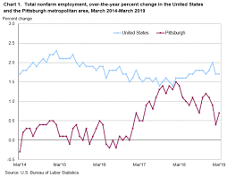 Pittsburgh Area Employment March 2019 Mid Atlantic