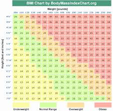 Revised Bmi Chart Bmi Chart Girls Bmi Chart For A Child