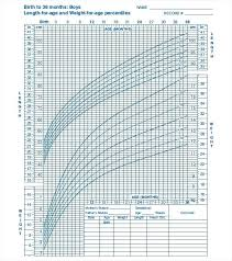 Baby Boy Weight Chart Child Growth Chart Calculator Weight Age 2 Year Baby Percentile Cdc