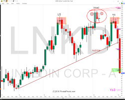 Linkedin Stock Price Chart Linkedin Stock Price Crushed Is More Downside Likely See