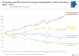 Electricity Usage Comparison Chart Germanys Energy Consumption And Power Mix In Charts Clean