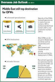 overseas jobs inquirer business