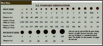 Buckshot Chart Whats The Best Shotgun Load For Home Defense