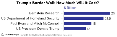Trumps Border Wall How Much Will It Cost The Market Mogul