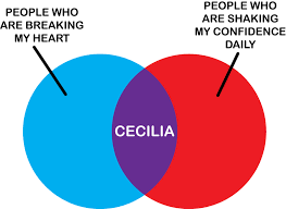 Marshall Cecilia Chart Cecilia Venn Diagram By Shoedude On Deviantart Funny
