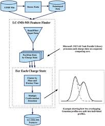 A Flow Chart Of The Lc Ims Ms Feature Finder Software
