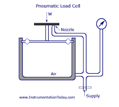 getting started load cells learn sparkfun com diagram of a pneumatic load cell