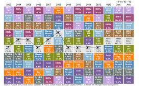 Organized Jp Morgan Asset Class Returns Chart 2019