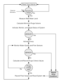 Generalized Example Of A Process Flow Chart For The Robowell