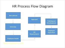 Recruitment Agency Process Flow Chart 40 Ageless Recruitment Process Outsourcing Flowchart