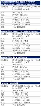 Irs Tax Rate Chart Estimate Your Taxes Vero Beach